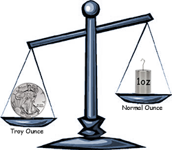 Troy Ounce vs Ounce